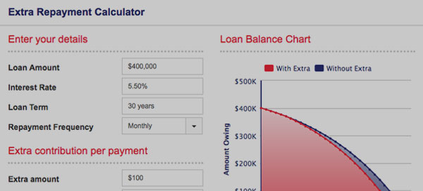 Extra repayment calculator. Direct Credit Home Loans Australia