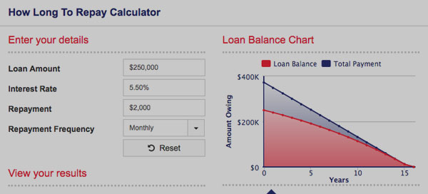 How long to repay calculator. Direct Credit Home Loans Australia